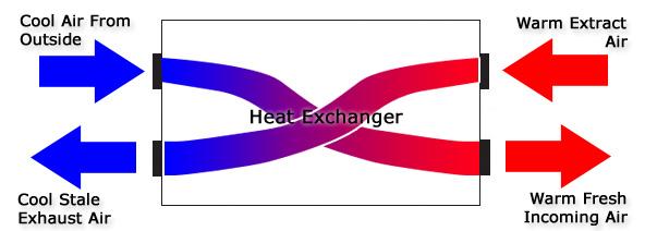 Heat Recovery Ventilation System - Mechanical MVHR Heat Recovery